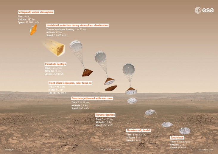 exomars2016_descentinfographic_20160223_1280-copier